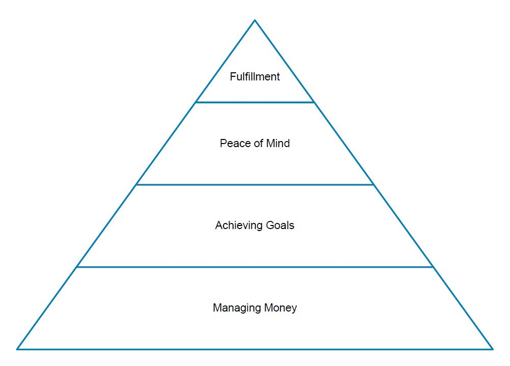 Financial Life Guidance Hierarchy