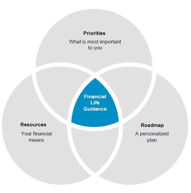 Financial Life Guidance Venn Diagram
