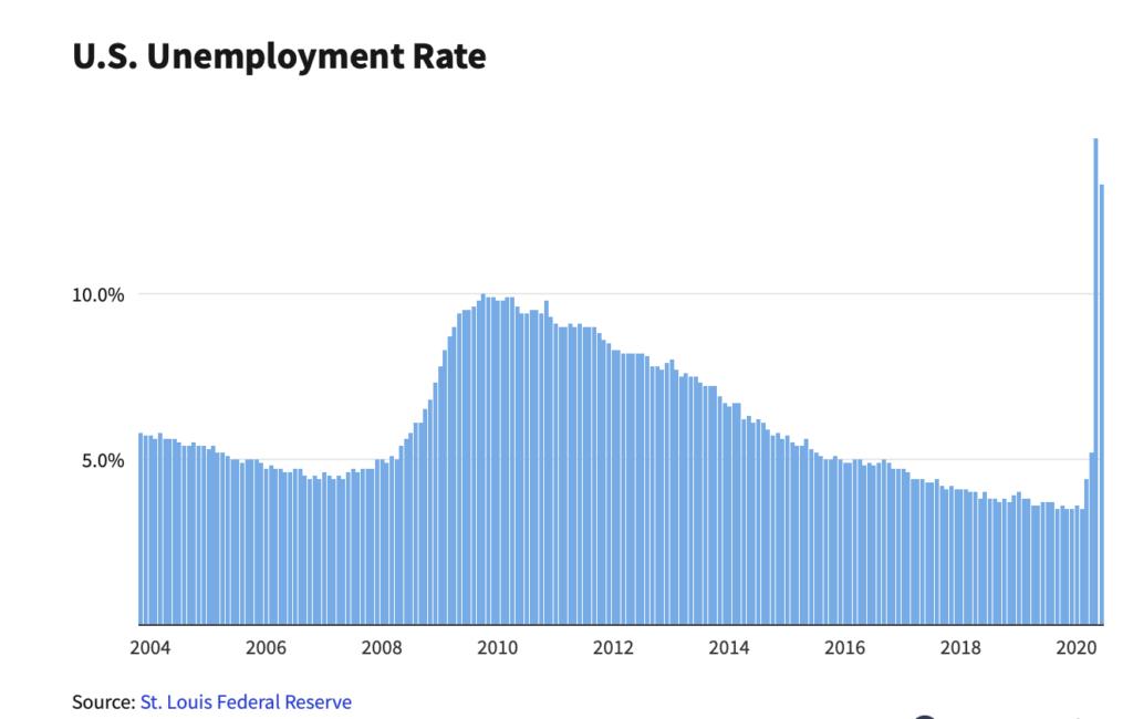 Employment; Unemployment;